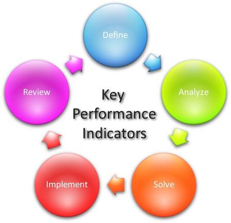 performance improvement: Key performance indicators business diagram management concept chart   illustration Stock Photo