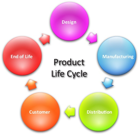 Product lifecycle marketing business diagram management concept chart illustration Stock Photo