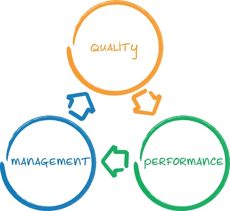 continuous: Quality management improvement cycle business strategy concept diagram