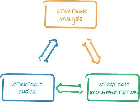 implementation: Strategic implementation management business diagram whiteboard chart illustration Stock Photo