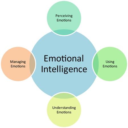 inteligencia emocional: Emocional inteligencia empresarial diagrama gesti�n estrategia concepto gr�fico Ilustraci�n