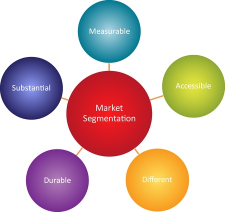 durable: Market segmentation business diagram management strategy concept chart illustration Stock Photo