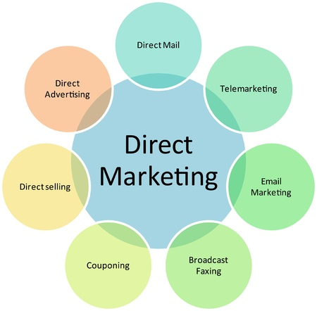 directly: Direct marketing business diagram management strategy chart illustration