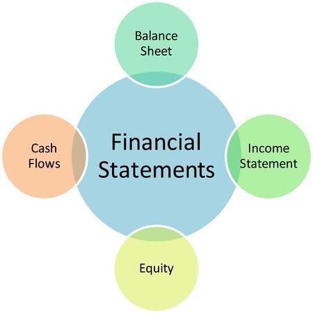 Financial statements business diagram management strategy chart illustration illustration