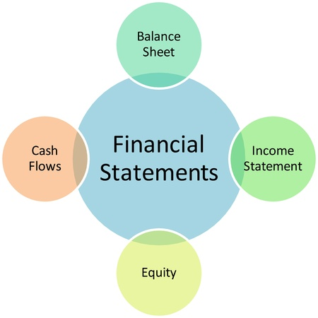 cash flows: Financial statements business diagram management strategy chart illustration