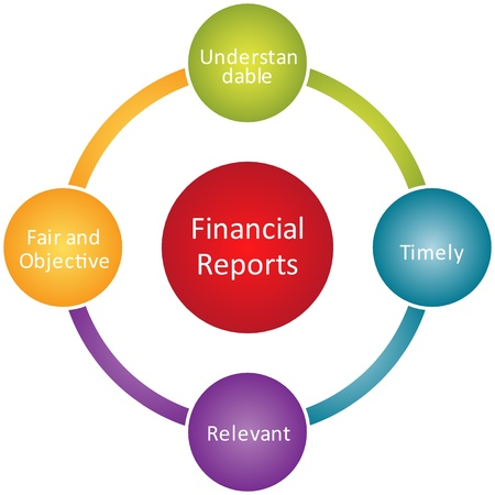 account management: Financial report business diagram management strategy chart illustration