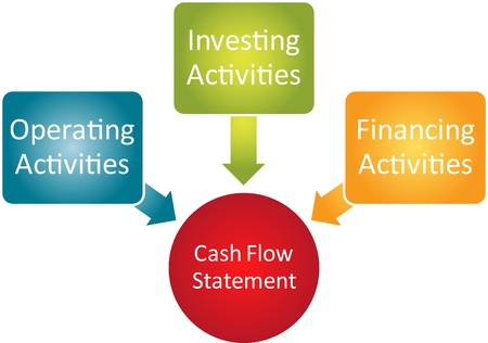 cash flows: Cash flow statement business diagram management chart illustration