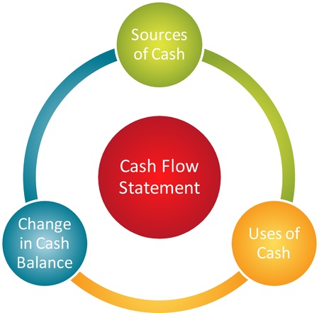 cash: Cash flow statement business diagram management chart illustration