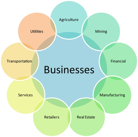 categories: Business types diagram management strategy concept chart illustration Stock Photo