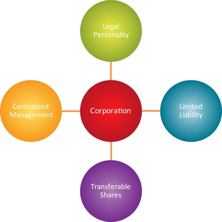 transferable: Corporation properties business diagram management strategy concept chart illustration Stock Photo