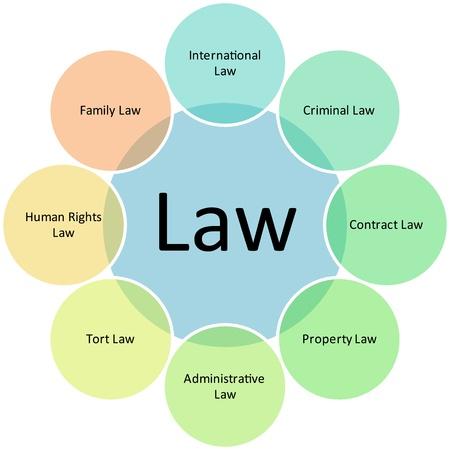 derechos humanos: Ley de pr�cticas de ilustraci�n de gr�fico de concepto de negocios diagrama gesti�n estrategia Foto de archivo