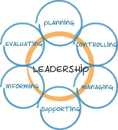 liderazgo: Pizarra de estrategia de administraci�n de liderazgo empresarial diagrama esbozar ilustraci�n Foto de archivo