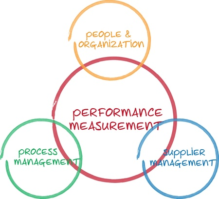 Performance measurement business diagram management strategy whiteboard sketch illustration Stock Photo