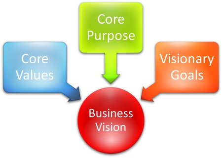 core strategy: Core Vision business concept management business strategy diagram Stock Photo