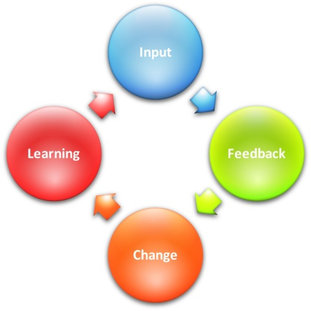 learning process: Learning improvement cycle staff business strategy concept diagram Stock Photo