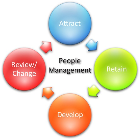 human resources strategy: People management business diagram management strategy concept chart illustration Stock Photo