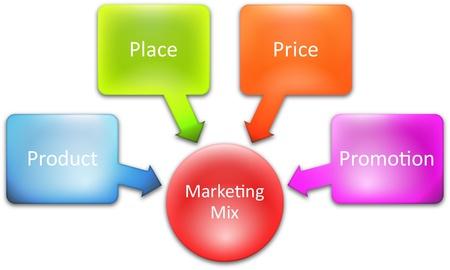 Marketing mix entreprise diagramme gestion stratégie concept graphique illustration Banque d'images