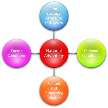 heirarchy: National advantage components business strategy concept diagram