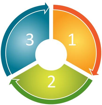 trois: trois Blank num�rot�es cycle processus business diagramme illustration