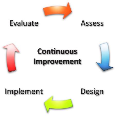 Voortdurende verbetering zakelijke diagram management strategie concept grafiek illustratie Stockfoto