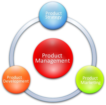 Product management business diagram management strategy concept chart illustration Stock Illustration - 9464600