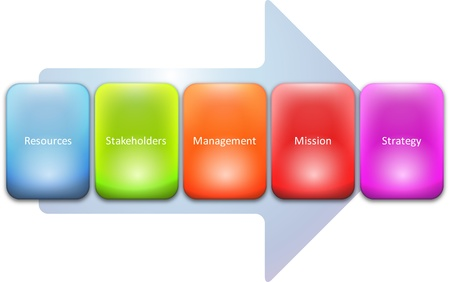 heirarchy: Strategy stakeholders resource process business strategy concept diagram Stock Photo