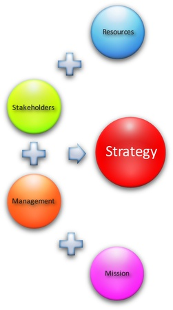 Strategy stakeholders resource process business strategy concept diagram Stock Photo