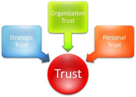 Trust business diagram management strategy concept chart illustration Stock Illustration - 9464576