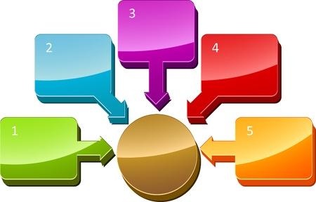 centralized: Five Blank numbered central relationship business diagram illustration