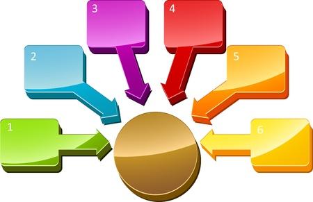mapa de procesos: Ilustraci�n de diagrama de negocio de seis relaci�n central numeradas en blanco Foto de archivo