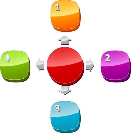 mapa de procesos: Ilustraci�n de diagrama de negocios de cuatro relaci�n radial numeradas en blanco