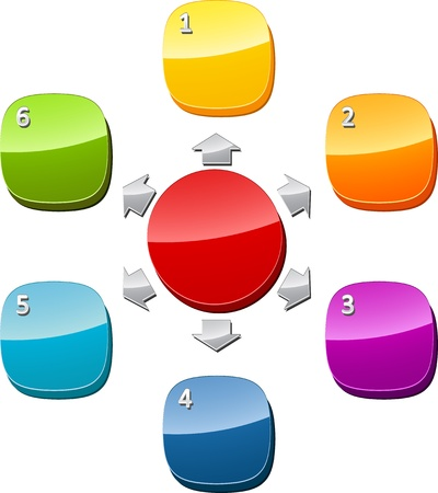 mapa de procesos: Ilustraci�n de diagrama de negocio de seis relaci�n radial numeradas en blanco