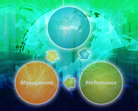 Diagrama concepto de la estrategia internacional de calidad gestión mejora ciclo de negocios Foto de archivo - 9914730