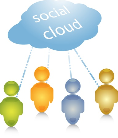 Social cloud network group people community connection links illustration Stock Illustration - 10287581