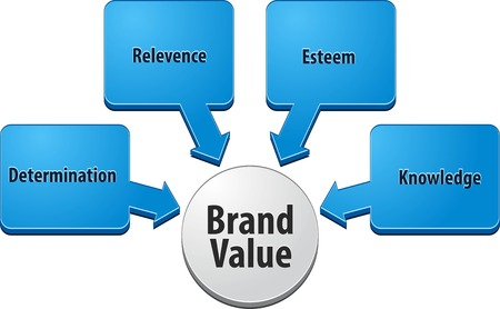 theoretical: business strategy concept infographic diagram illustration of brand value
