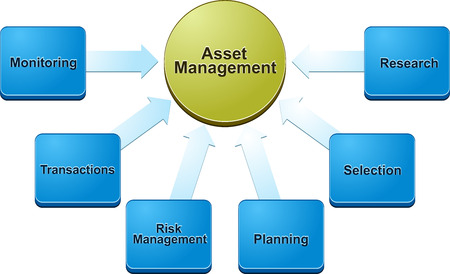 business strategy concept infographic diagram illustration of asset management