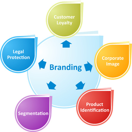 business strategy concept infographic diagram illustration of branding benefits