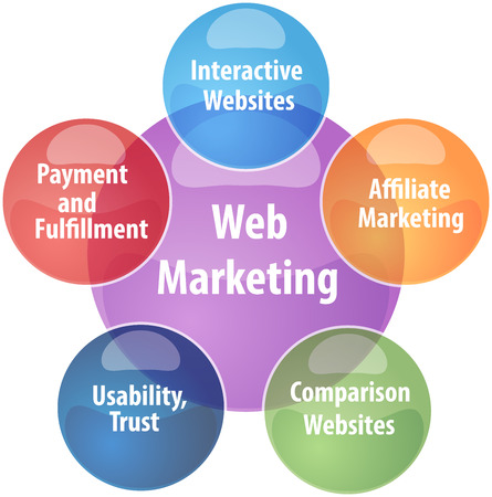 web marketing: business strategy concept infographic diagram illustration of web marketing