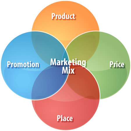 marketing mix: business strategy concept infographic diagram illustration of marketing mix