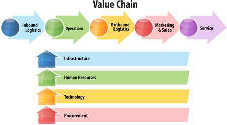 business value: business strategy concept infographic diagram illustration of value chain Stock Photo