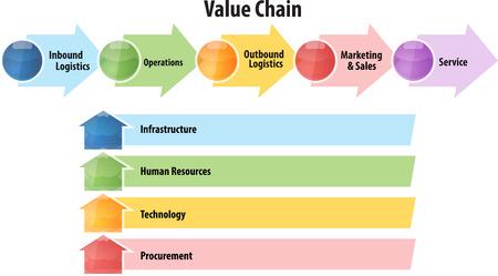 business strategy concept infographic diagram illustration of value chain Foto de archivo