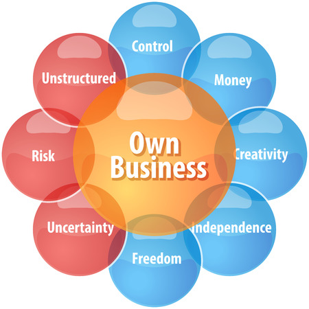 unstructured: business strategy concept infographic diagram illustration of own business advantages disadvantages Stock Photo