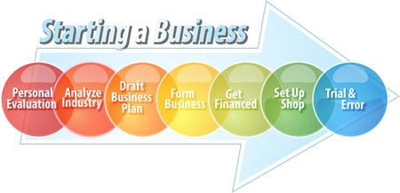 starting a business: Starting business business diagram illustration