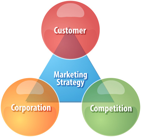 theoretical: business strategy concept infographic diagram illustration of marketing strategy components