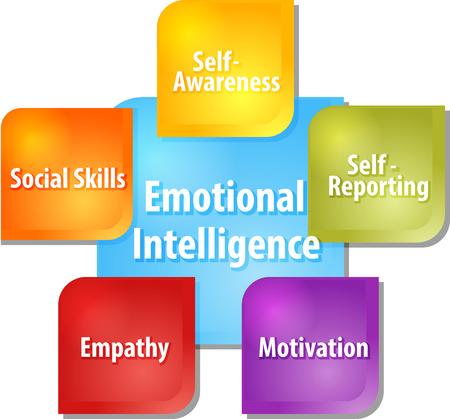 estrategia de negocio concepto diagrama de ilustración infografía de los componentes de la inteligencia emocional