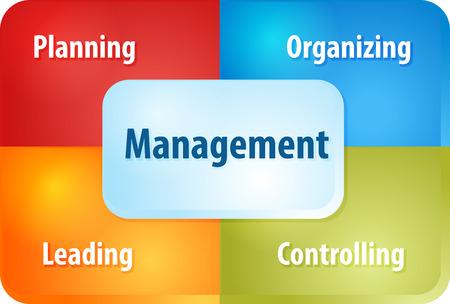 bedrijfsstrategie begrip infographic diagram illustratie van het management componenten Stockfoto