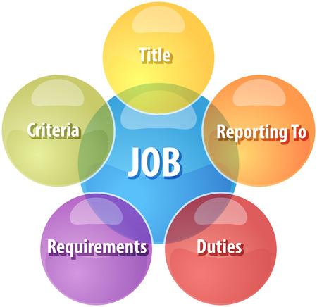 bedrijfsstrategie begrip infographic diagram illustratie van baan kwaliteiten componenten