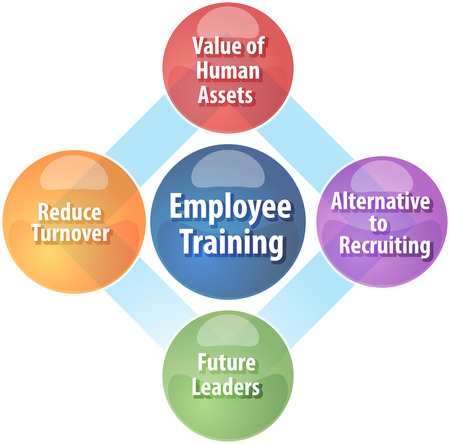 turnover: business strategy concept infographic diagram illustration of employee training benefits