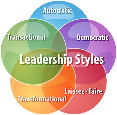 bedrijfsstrategie begrip infographic diagram illustratie van leiderschapsstijlen