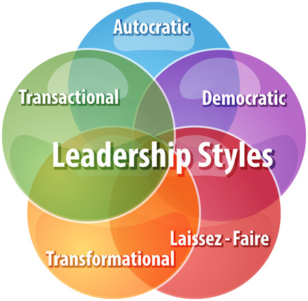 business strategy concept infographic diagram illustration of leadership styles Stock Photo